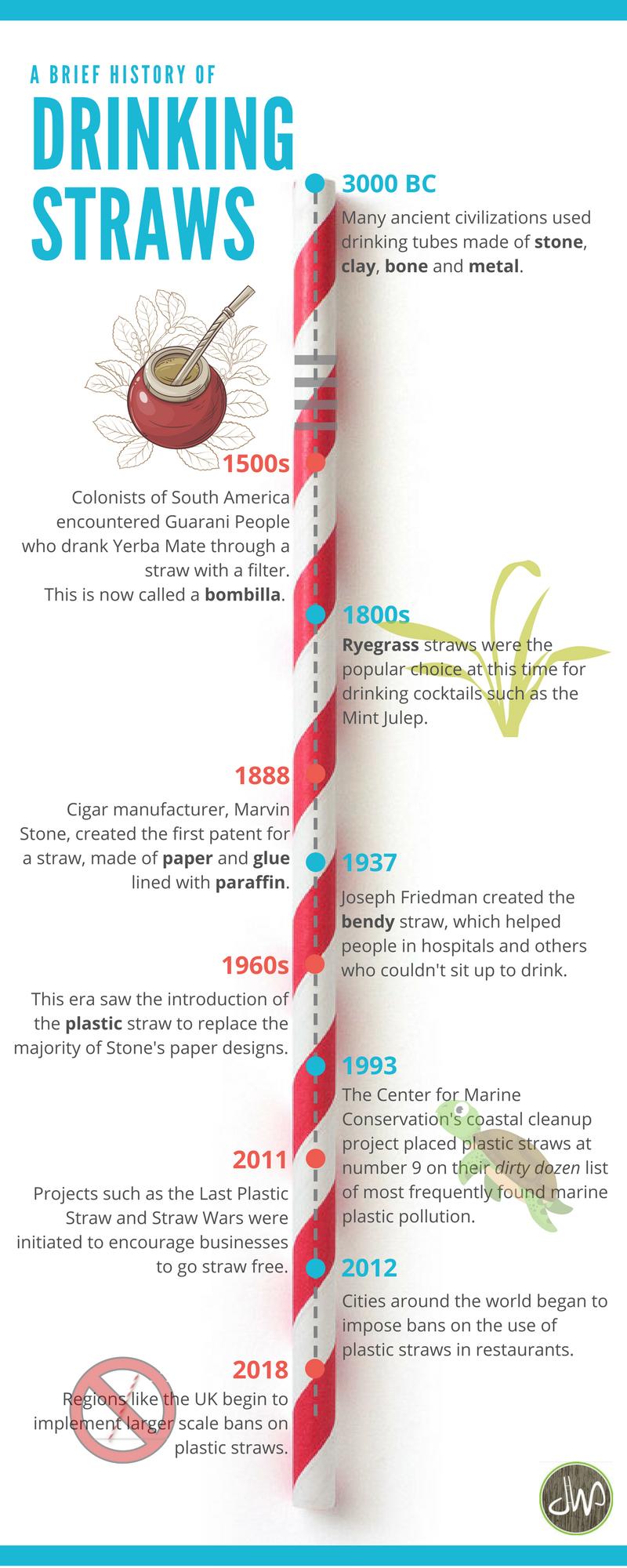 Straws, Plastic, History of Straws, Plastic Straw